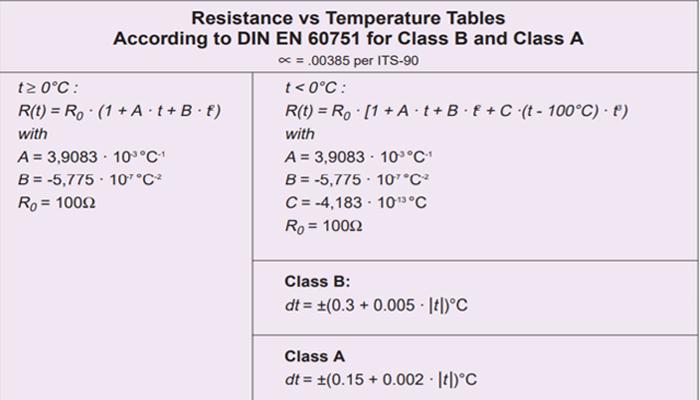 So sánh nhiệt độ và điện trở của PT100, RTD